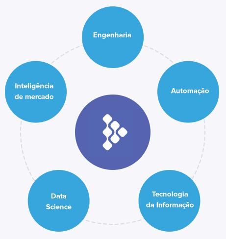 software4 Software & AI